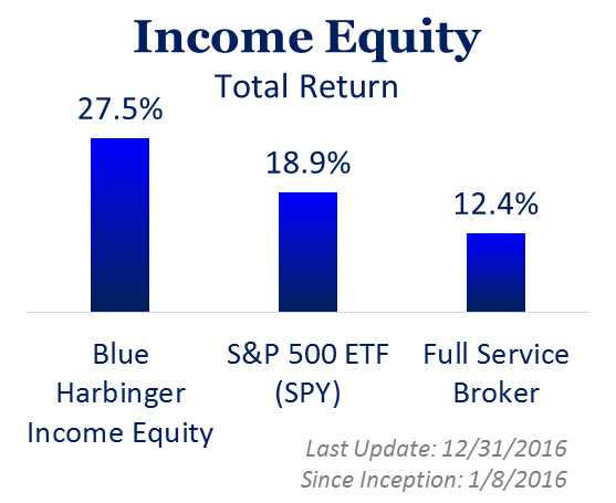 perf income equity.png