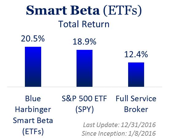 Perf Smart Beta.png