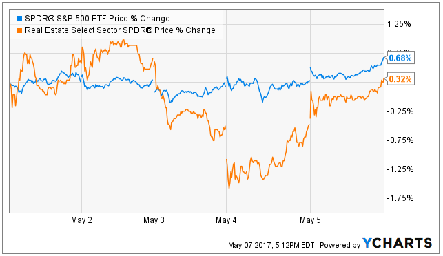 (Note: REITs made up a lot of ground on Friday, but not all of them did as we'll see later in this report).