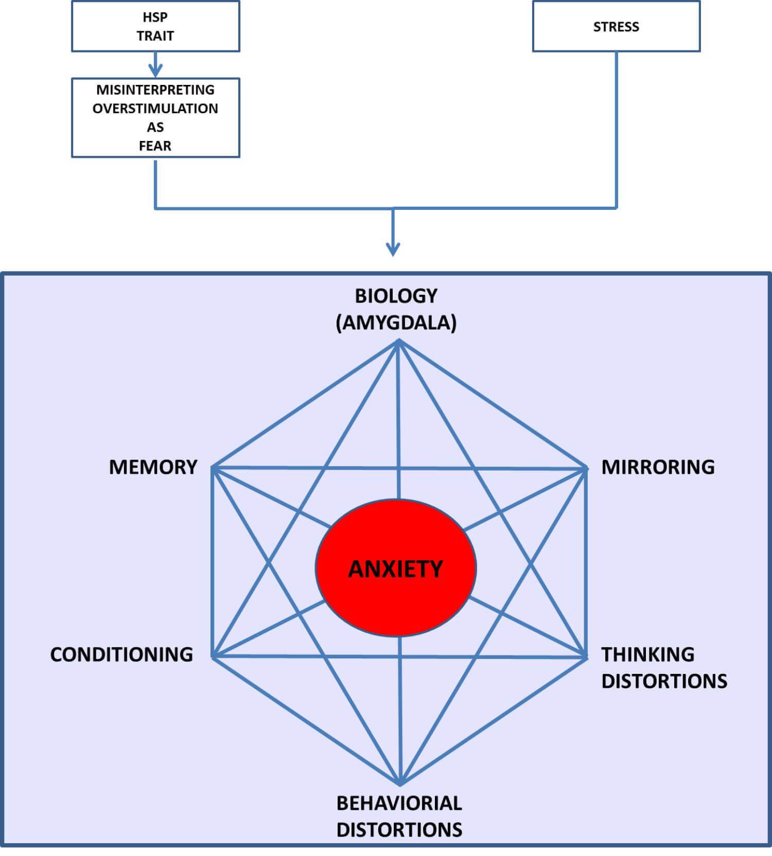 anxiety loop