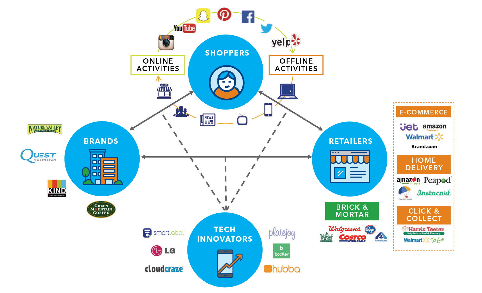 The Omni Channel Eco System    * IRI Worldwide – September 2016