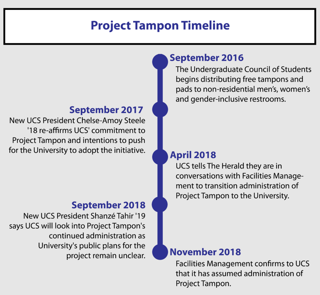 http://www.browndailyherald.com/2018/11/11/facilities-takes-project-tampon/