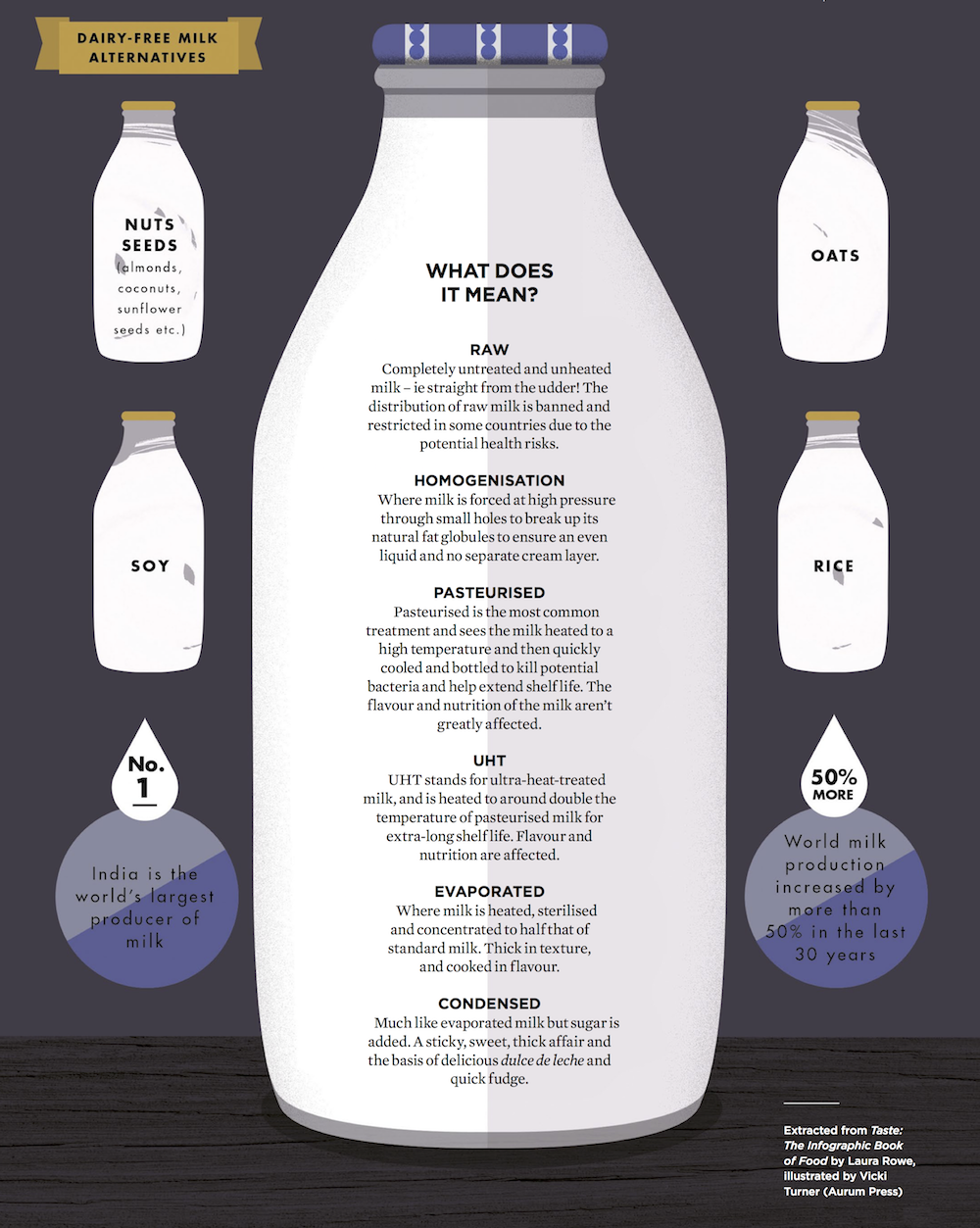 Extracted from Taste: The Infographic Book of Food by Laura Rowe, illustrated by Vicki Turner (Aurum Press)