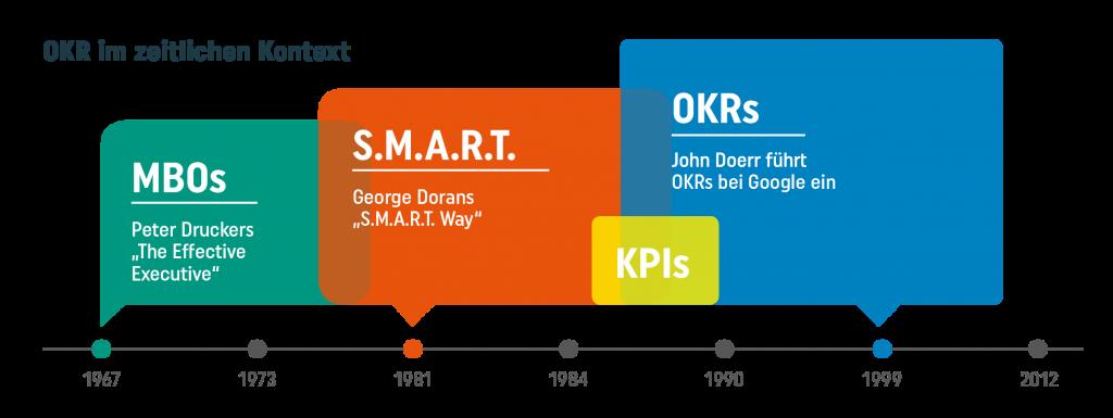 Bild OKR Timeline Quelle  berlinvalley com okr-agile-management-methode.png