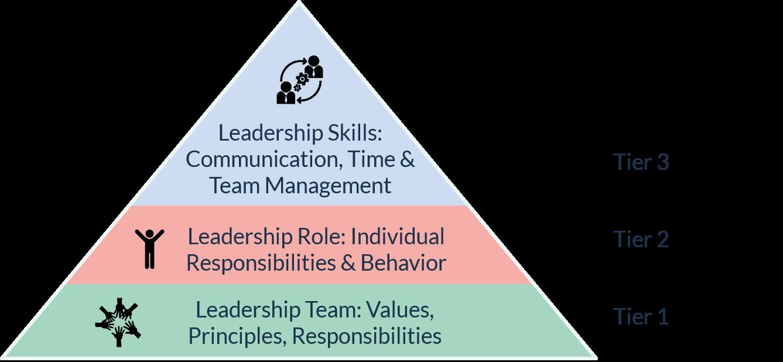 Führungskultur bewusst entwickeln mit AllesRoger