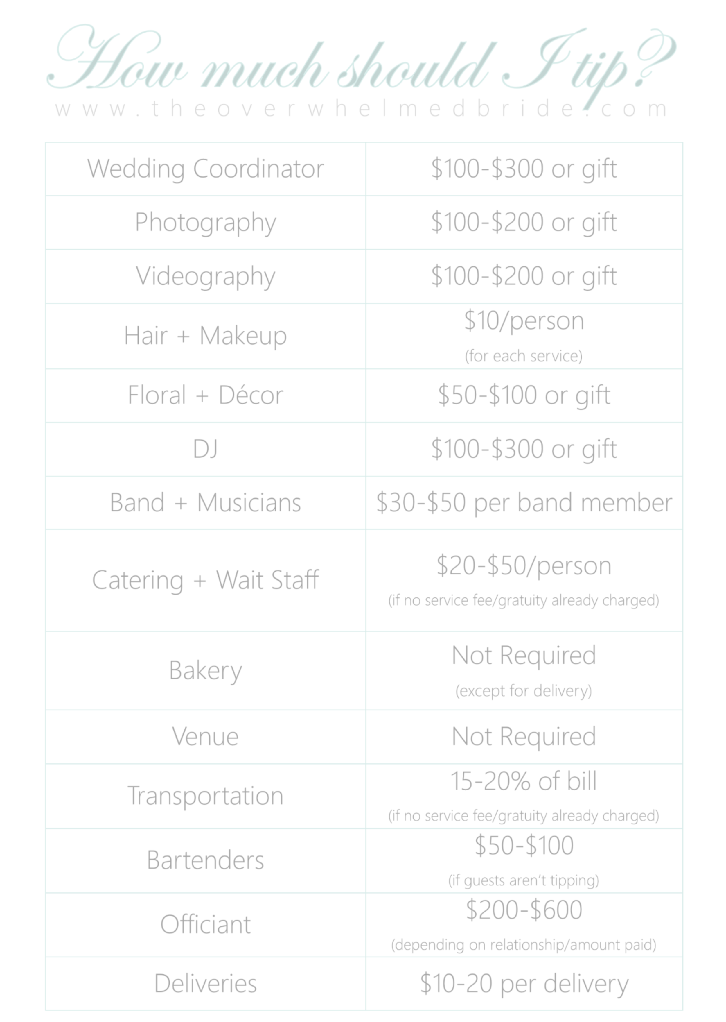 How much should I tip my wedding vendors?