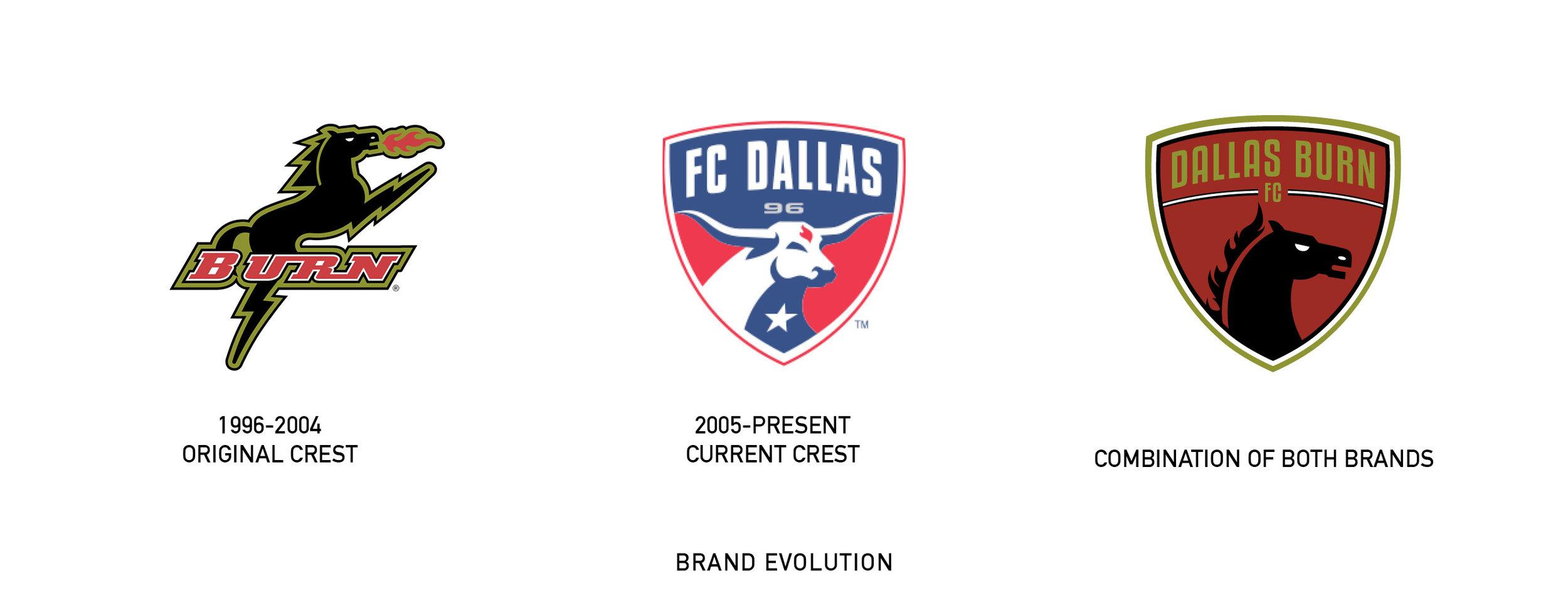 Dallas Burn FC3.jpg