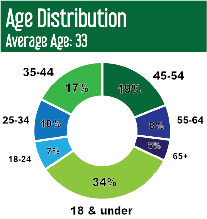 2018 TFC 5K Sponsorship Kit Age Distribution.png
