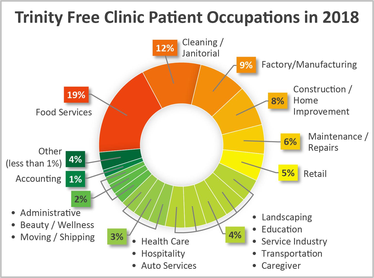 2018 TFC Patient Occupations.png