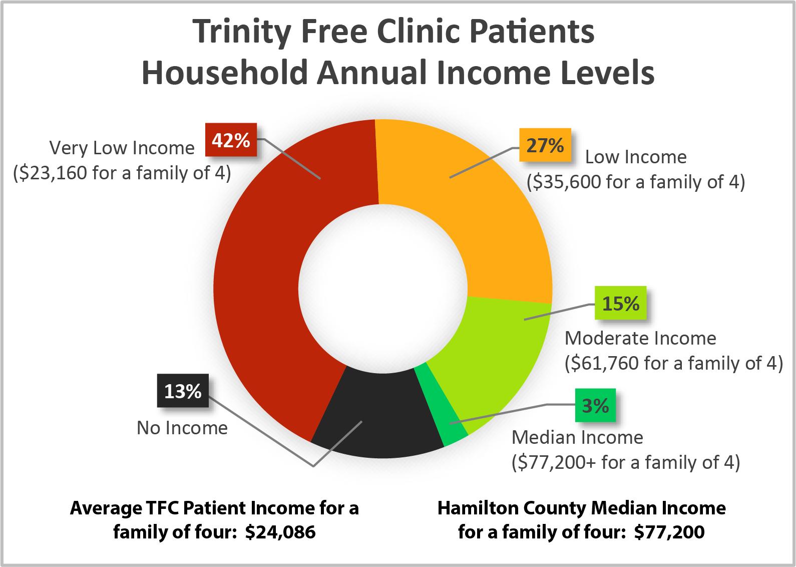 2018 TFC Patient Income.png