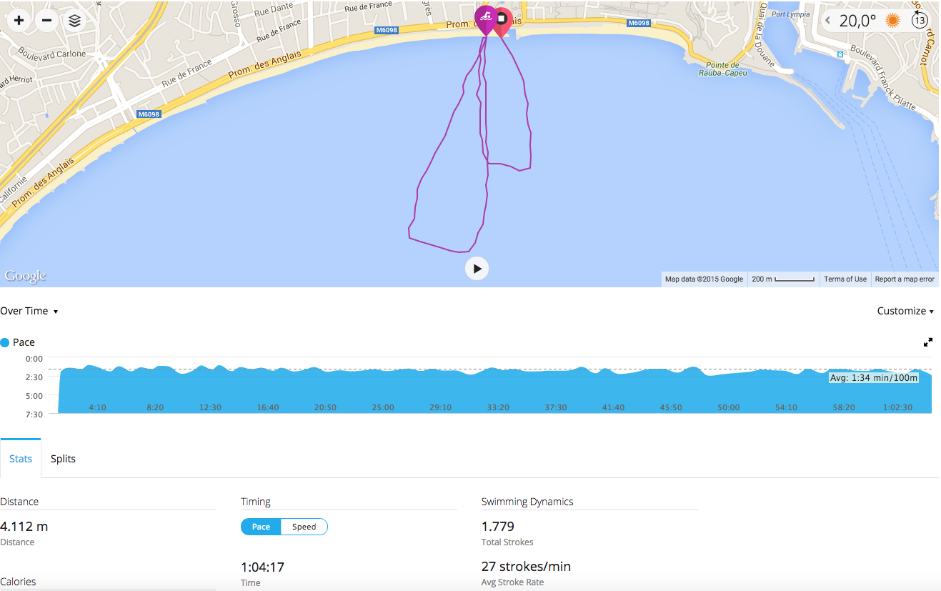 I swam over 4.1 kilometers with an average pace of 1.34 minutes/100 meters (Garmin Connect)