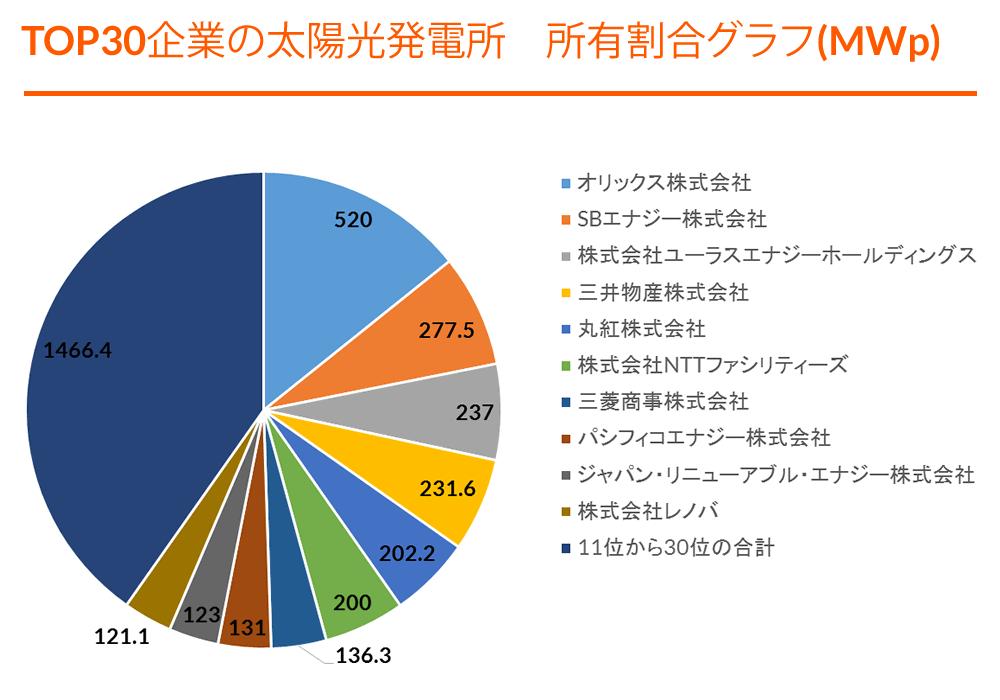 Graph - TOP 30 Operational Solar Portfolios (MWp) - JP (F).png