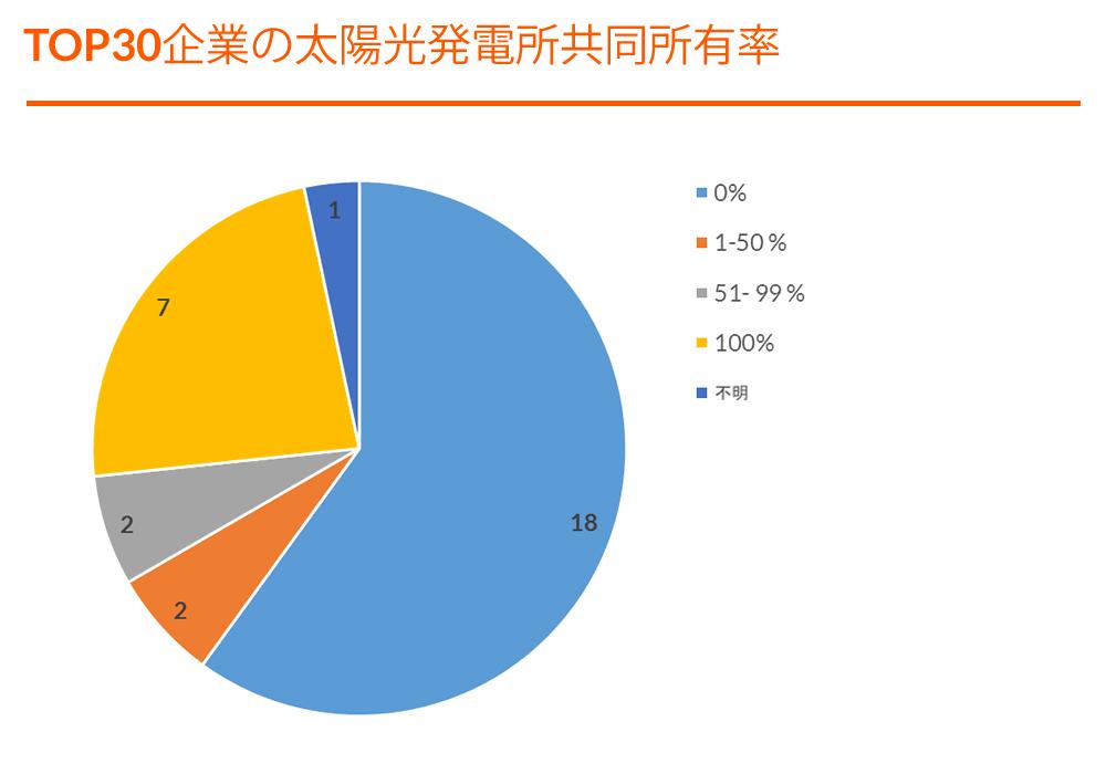 Graph - TOP 30 Portfolios - Portfolio Shared Ownership - JP (F).png
