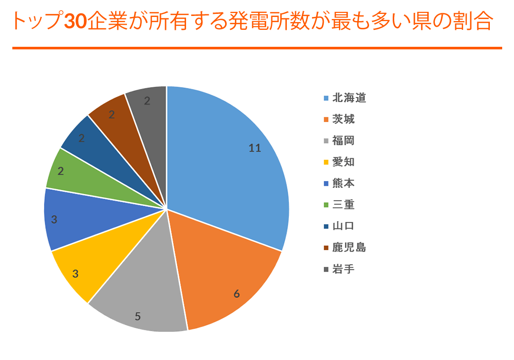 Graph - TOP 30 Portfolios - Portfolios with most plants in a single prefecture - JP (F).png