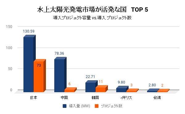 図2:上位5か国における水上太陽光発電プロジェクトの容量とプロジェクト数の比較