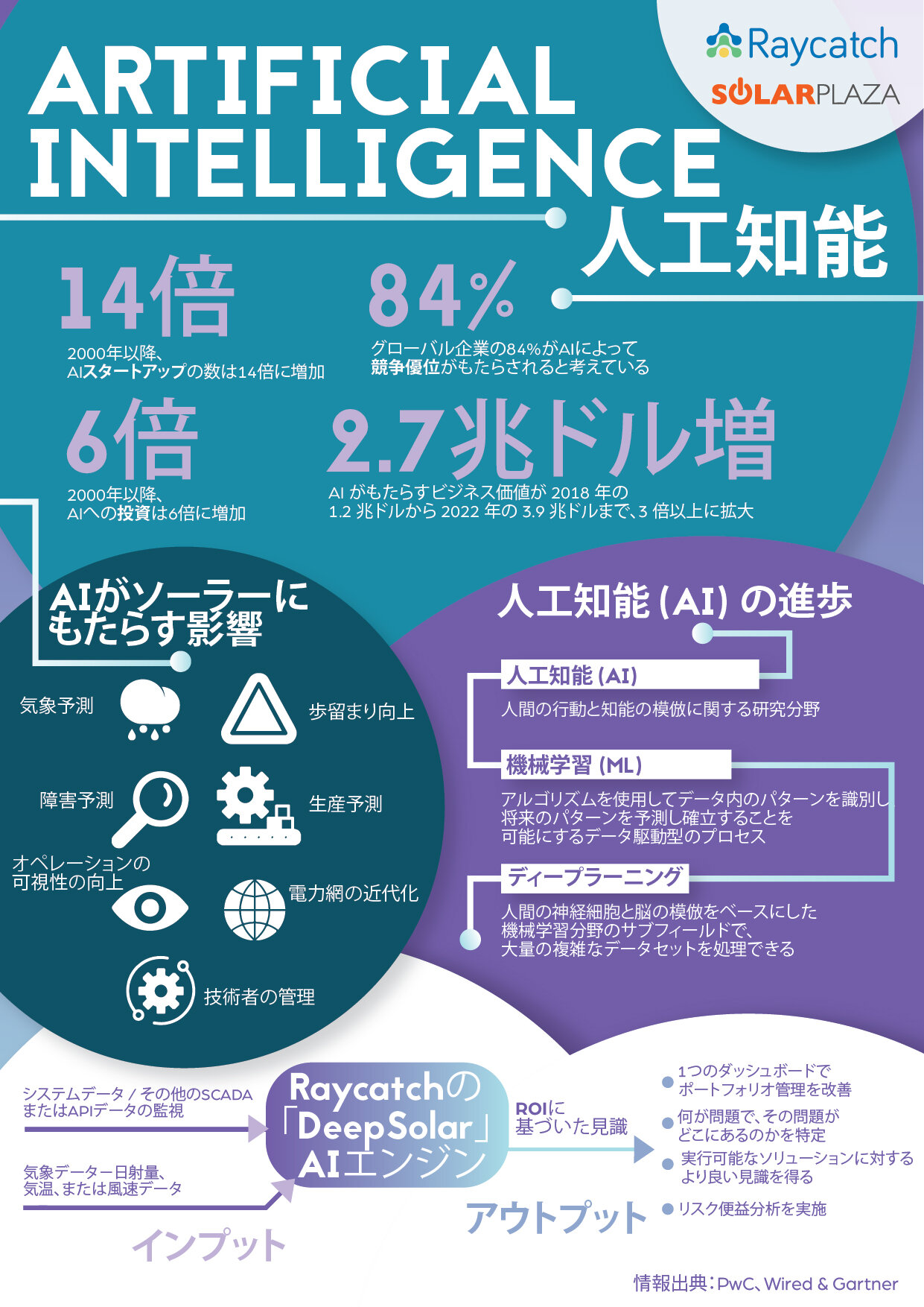 SAM ASIA 20 - Infographic AI JP A4 1.0-01.jpg