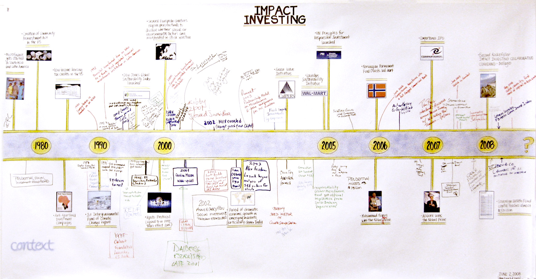 To break the ice at the beginning of a meeting, Lynn created atimeline of the history of the impact investing field. Working together, the participants of the meeting refined and expanded the timeline to create a more detailed history and shared story.