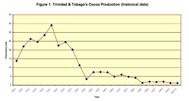 Bekele, F.L. (2004). The History of Cocoa Production in Trinidad and Tobago.