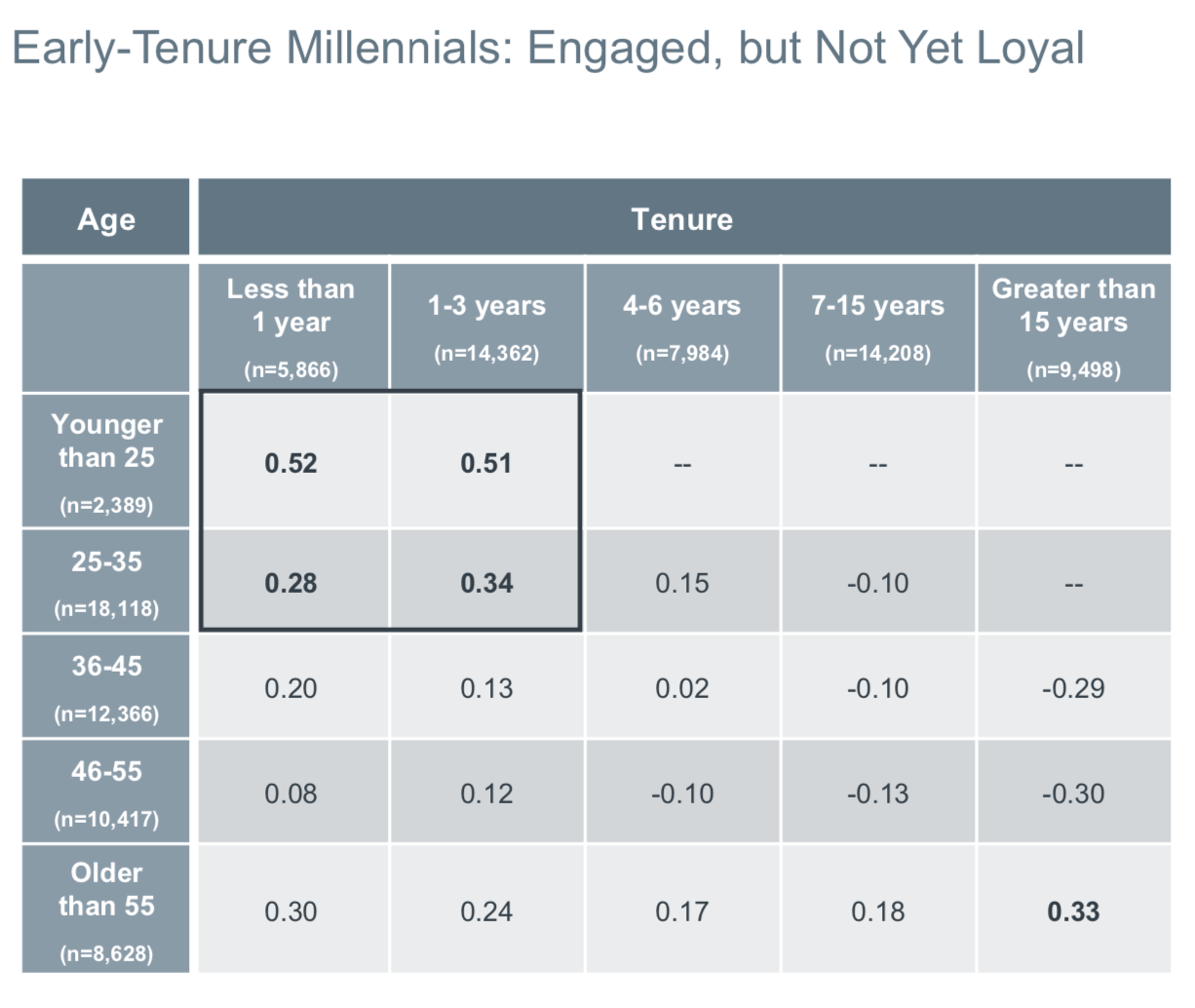 Advisory Board (2016). PDF Snapshot. Retrieved from: https://www.advisory.com/-/media/Advisory-com/Research/NEC/Research-Study/2017/NEC-Win-Millennials-Loyalty.pdf