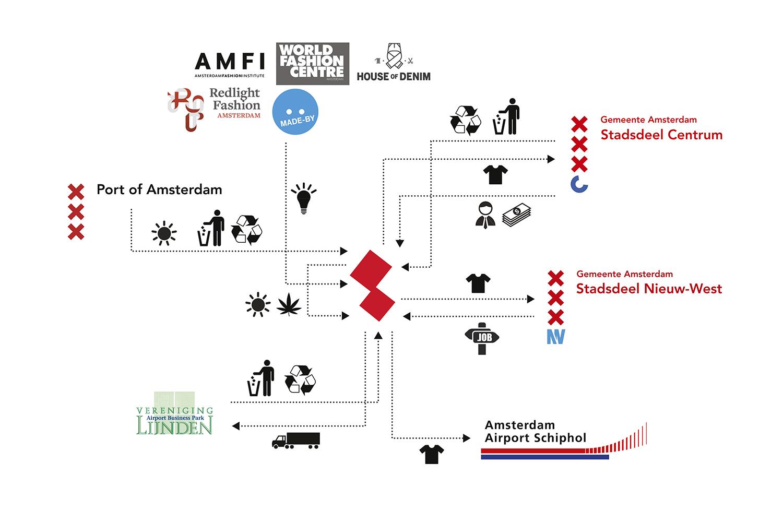 Fashion scenario: diagram of actors.