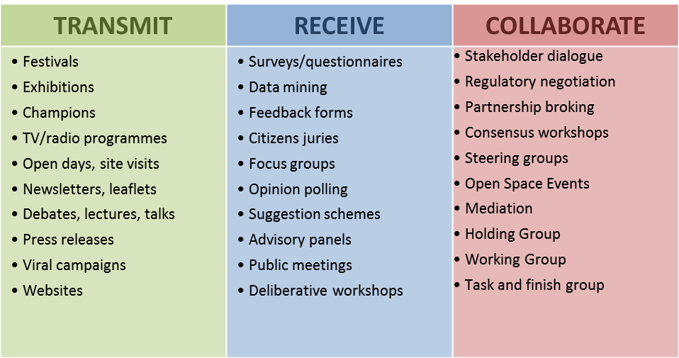 Engagement methods and the kinds of aims they are most suited to