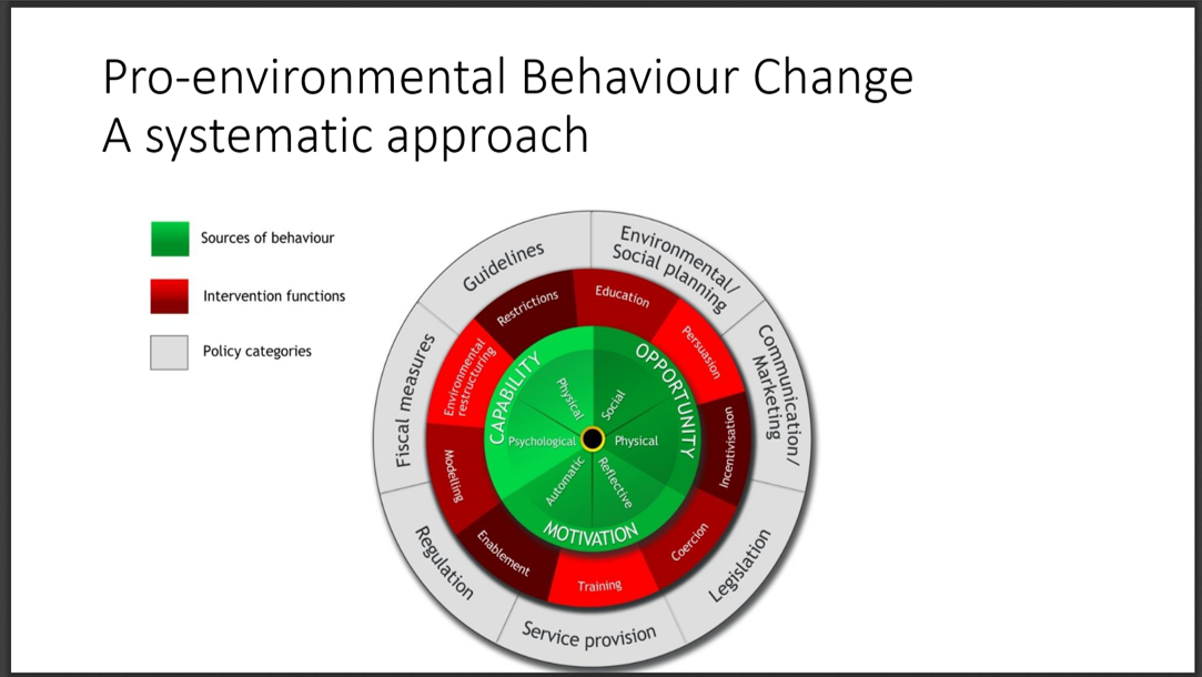 Jan Maskell showed this diagram: see Susan Michie, Maartje van Stralen and Robert West in 2011 in the journal Implementation Science, and http://www.behaviourchangewheel.com/.