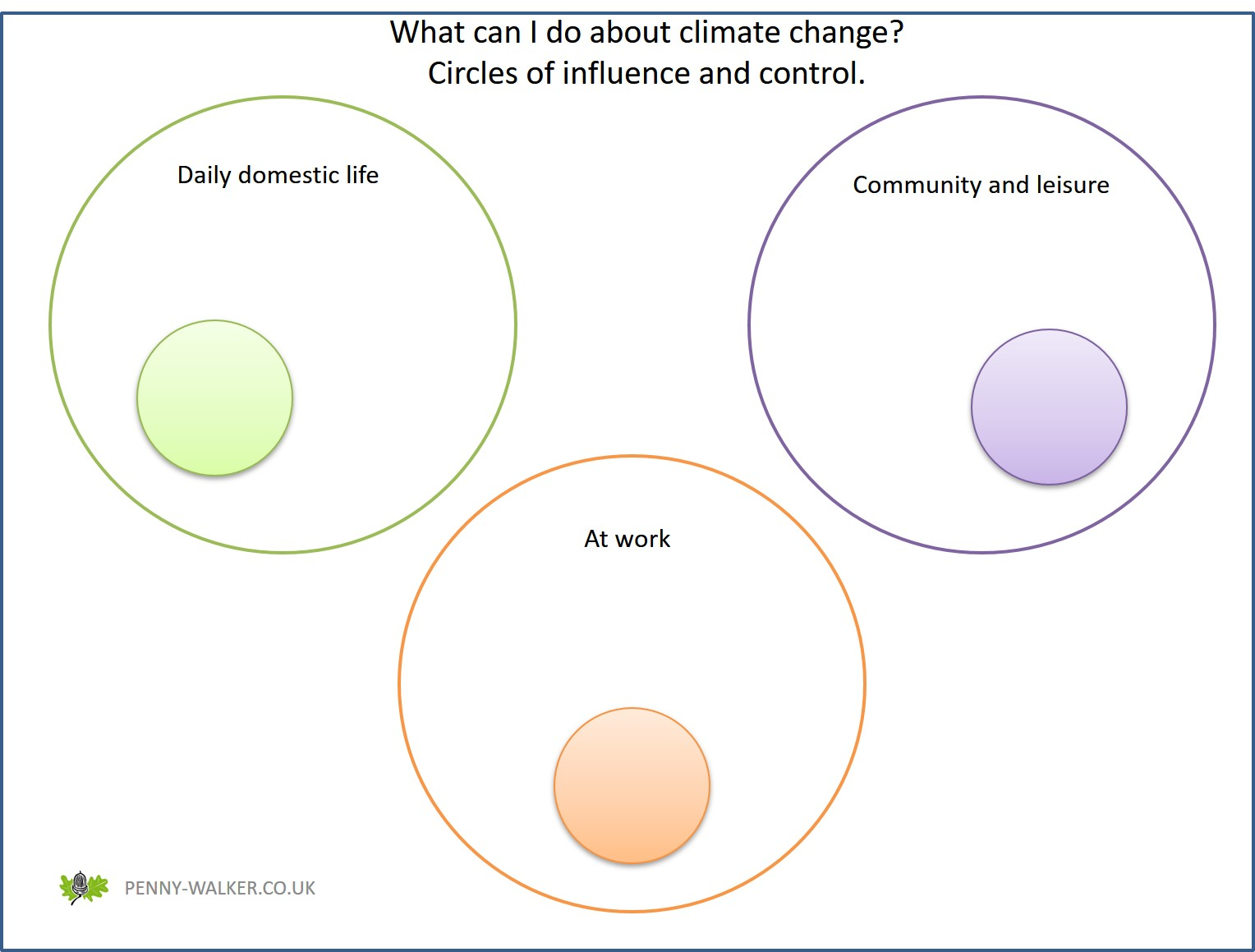circles of influence control climate change 2.jpg