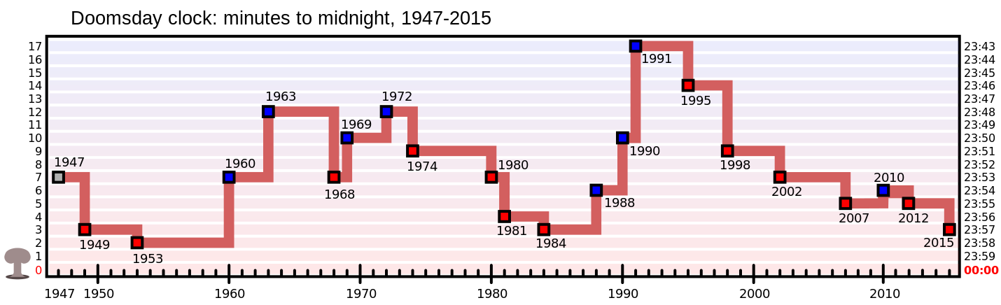 Doomsday_Clock_graph.png