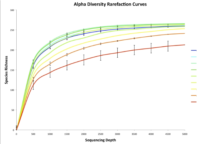 Alpha Rarefaction Curves