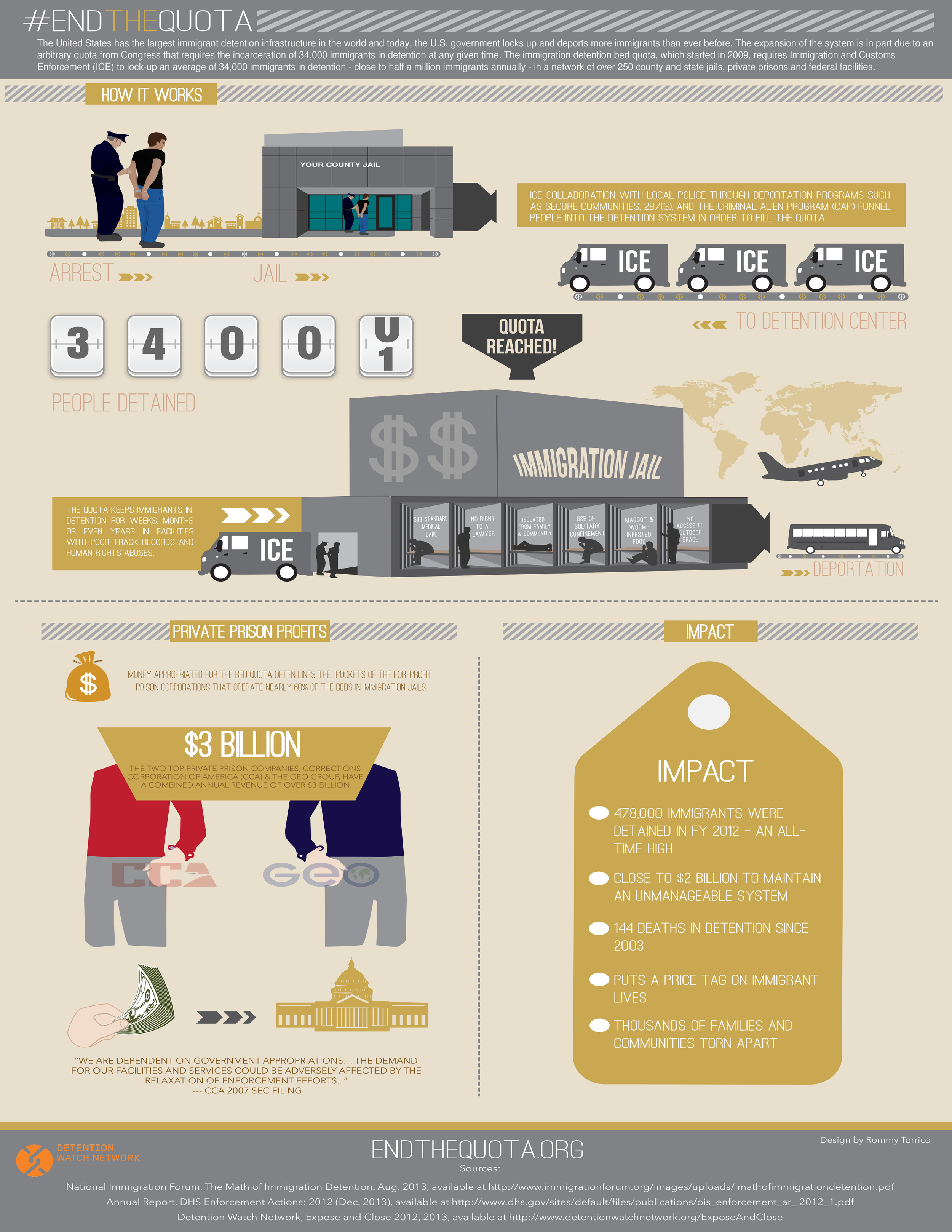 Client: Detention Watch Network  Type: Infographic
