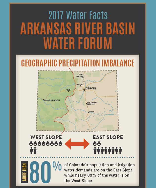 2017 Arkansas River Basin Water Facts