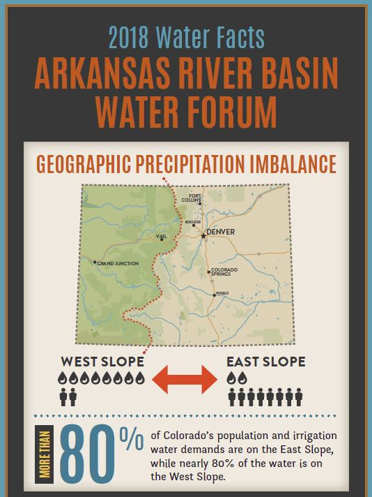 2018 Arkansas River Basin Water Facts