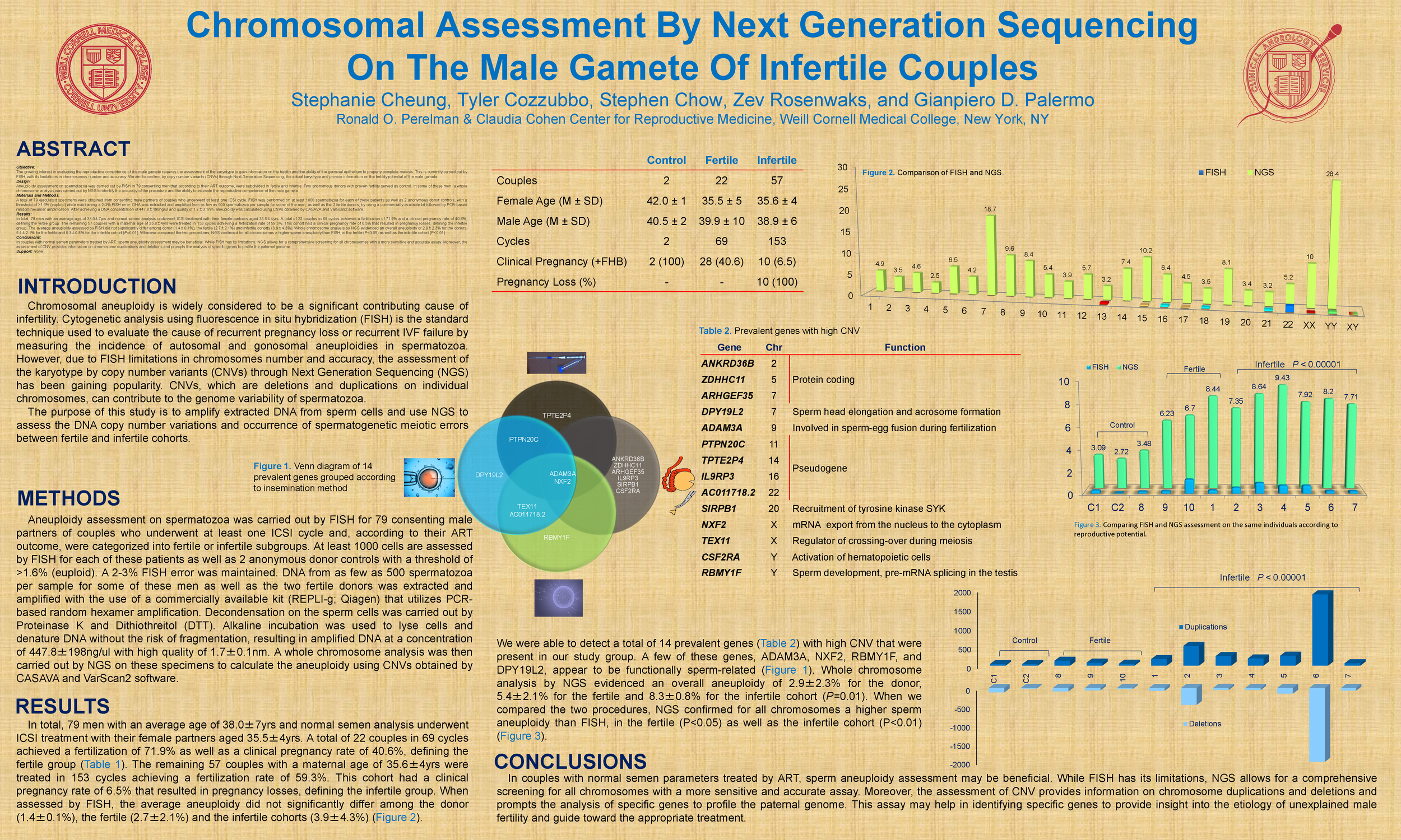 NGS aneuploidy poster FINAL.png