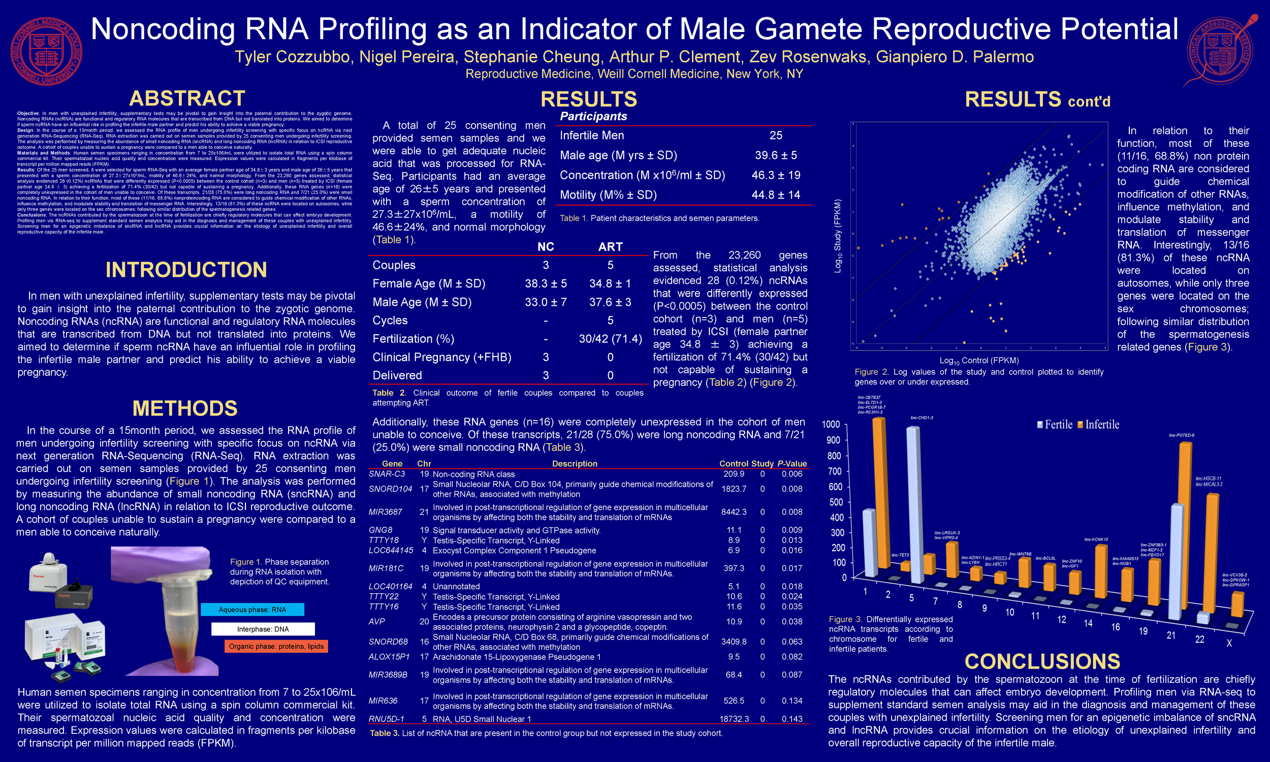 Noncoding RNA Profiling as an Indicator of Male Gamete Reproductive Potential Poster3.png
