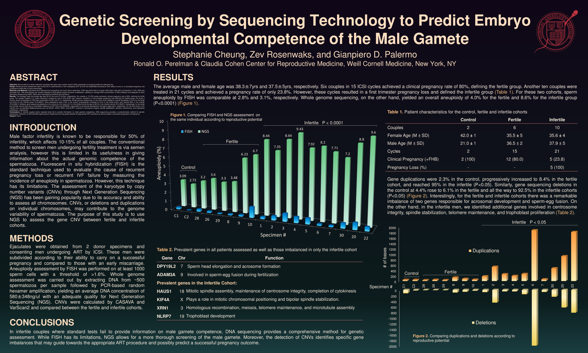 Genetic-Screening-by-Sequencing-Technology-to-Predict-Embryo-Developmental-Competence-of-the-Male-Ga.png