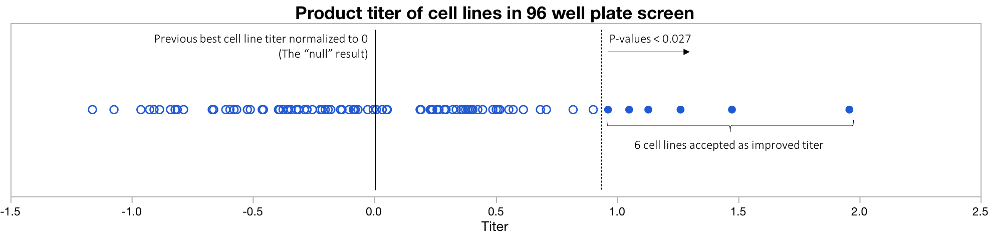 Figure 1: Cell line selection based on P-value. The blue circles represent the titers measured for 96 cell line in a screening assay. Unimproved cell lines would be expected to perform at a assay value of 0. Open circles were rejected as unimproved cell lines. Solid circles are potentially-improved cell lines based on passing the P<0.027 acceptance threshold. Data for this plot comes from this spreadsheet .
