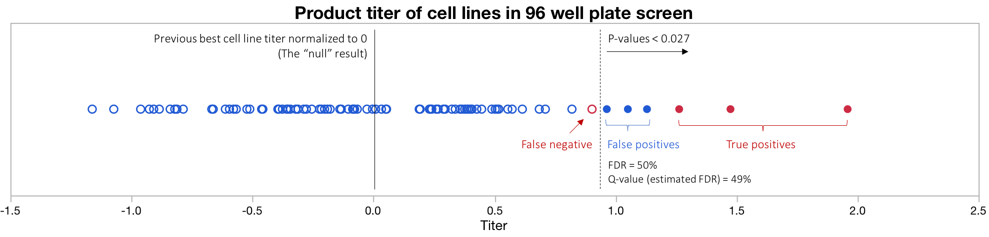 Figure 2: Cell line selection based on FDR. The data is the same as Figure 1. But now the actual cell line characteristics are revealed. Red circles represent cell lines that are truly improved. At the P<0.027, 50% of the accepted cell lines are, false positives. Thus the actual FDR is 50%. The Q-value of 49% is calculated only from P-values using no knowledge of actual true or false positives. It suggests that 49% of the accepted cell lines are false positives. Thus Q-values provide an excellent estimate of the FDR. Data for this plot comes from this spreadsheet .
