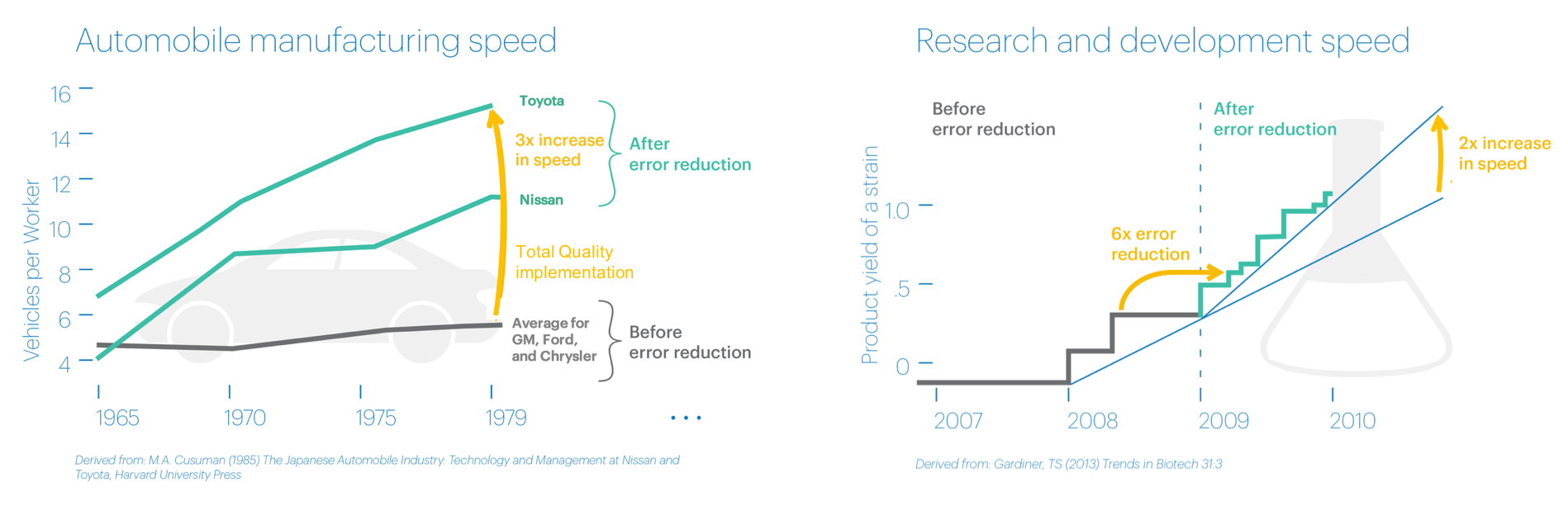Application of quality methods drives dramatic increases in productivity in both manufacturing (left) and R&D (right) processes.
