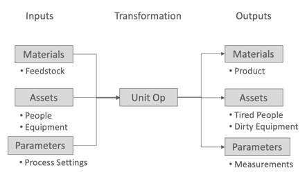 Figure 3:    Every scientific experiment can be described as a sequence of actions where inputs are transformed to outputs.