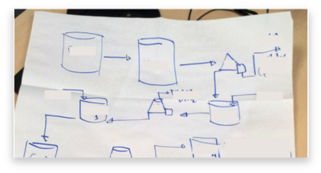 Figure 5: Napkin sketch that two industrial scientists used to trouble-shoot process scale-up.