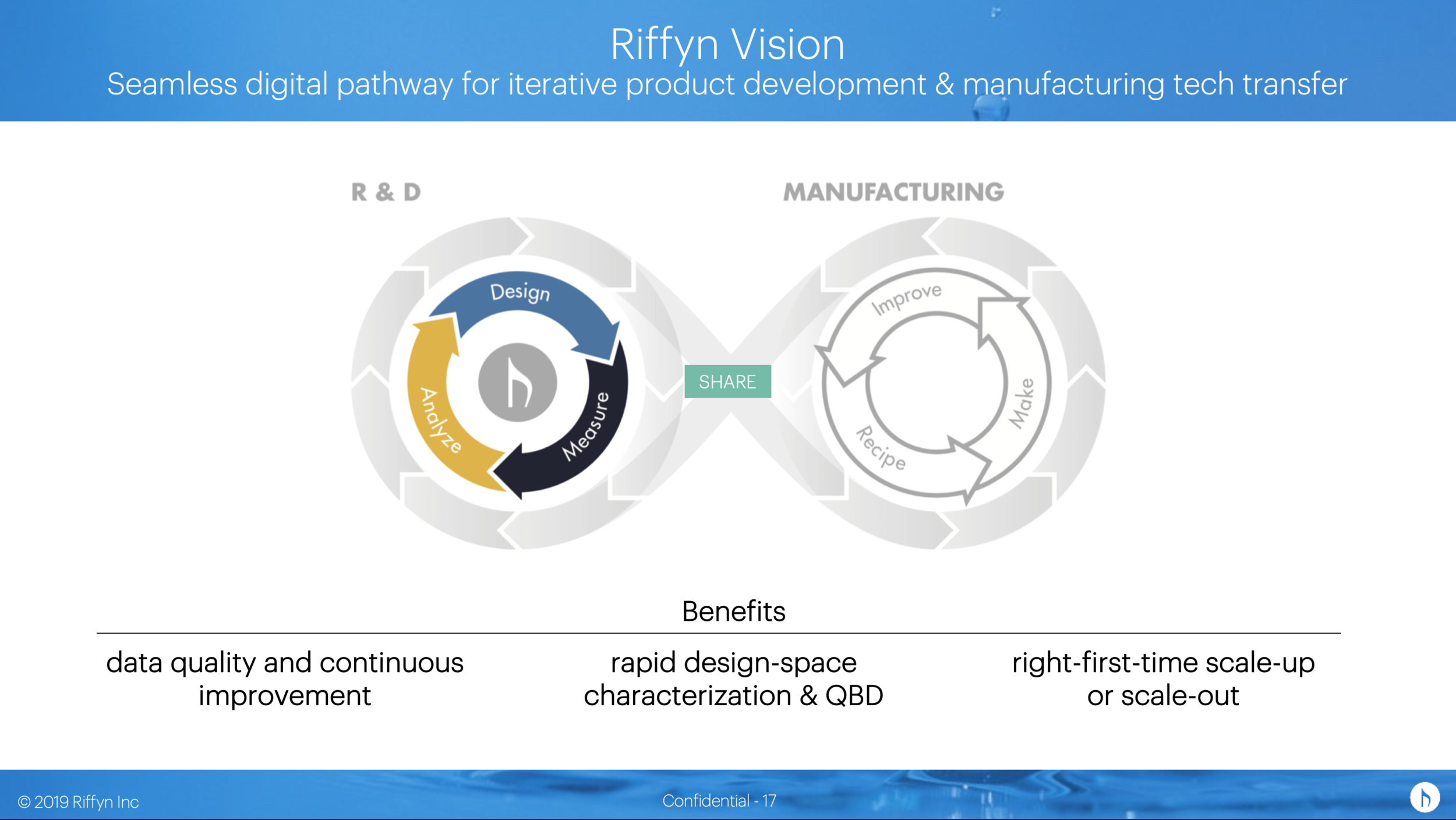 Figure 10: With source code for science, it becomes possible to automate the digital transfer of R&D innovations and data to manufacturing.