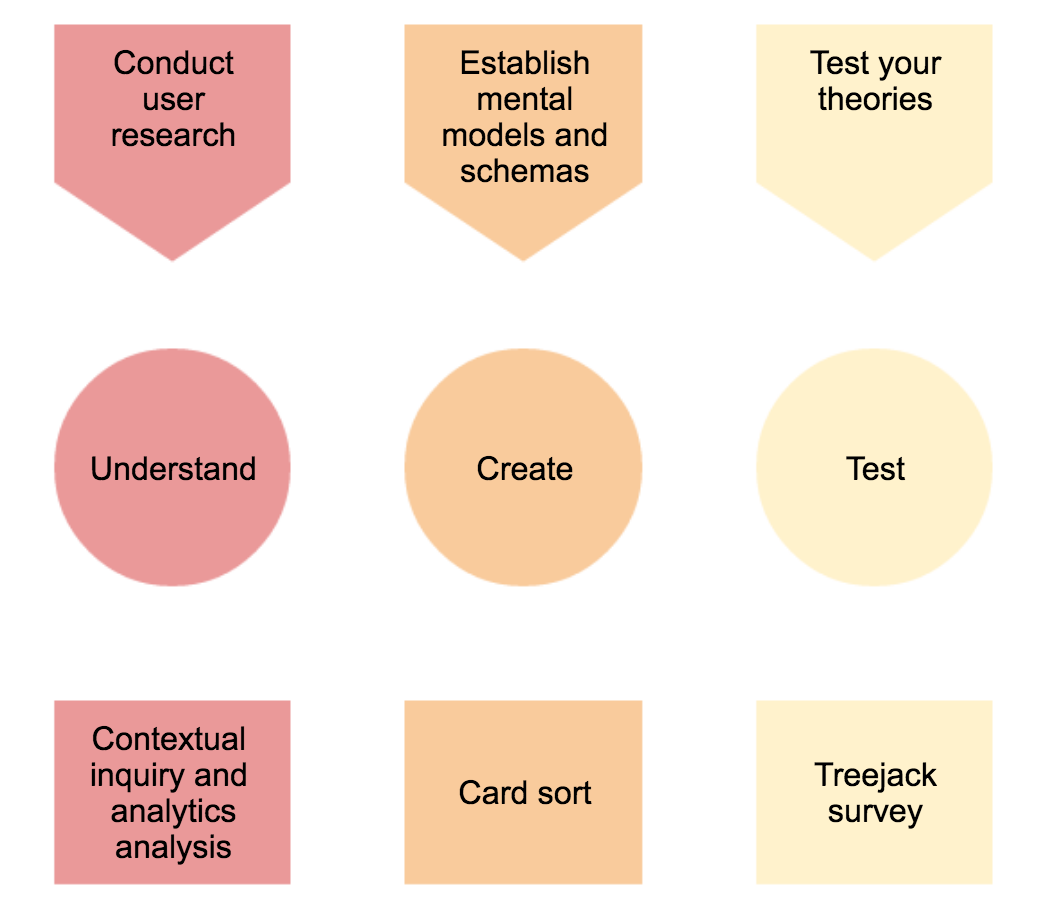 Stages of creating an information architecture: Treejack becomes useful at the third stage