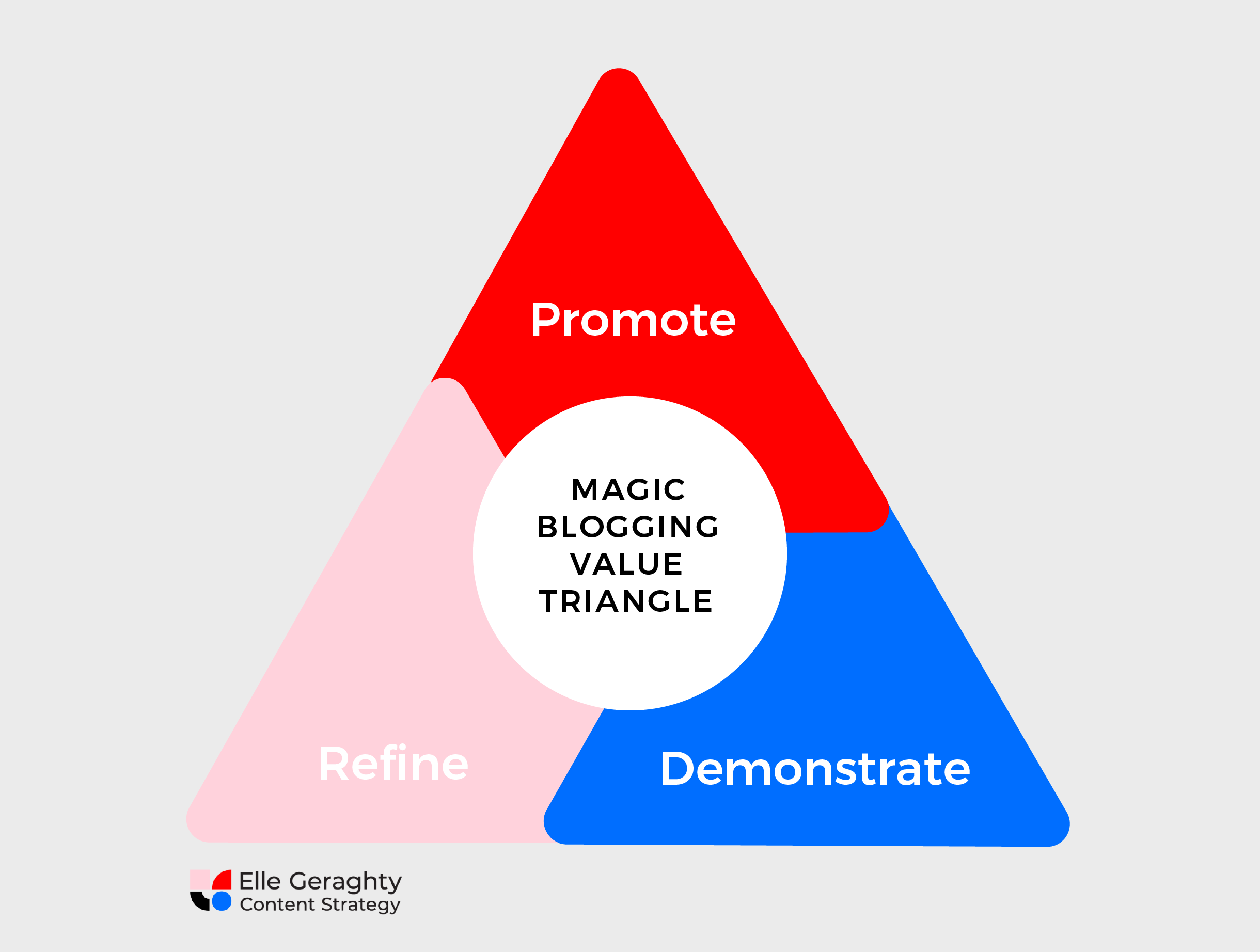 Elle Geraghty Content Strategy Magic blogging value triangle.png