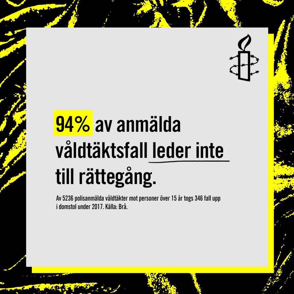 94%* of reported rapecases do not lead to trial.  *this number is from BRÅ and has been changed.