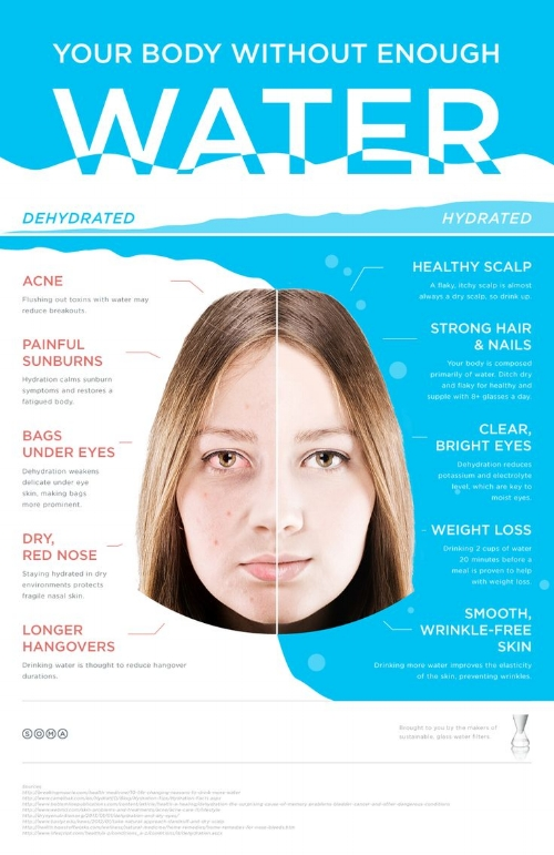 Image from:http://lalamer.com/benefits-drinking-water-skin/