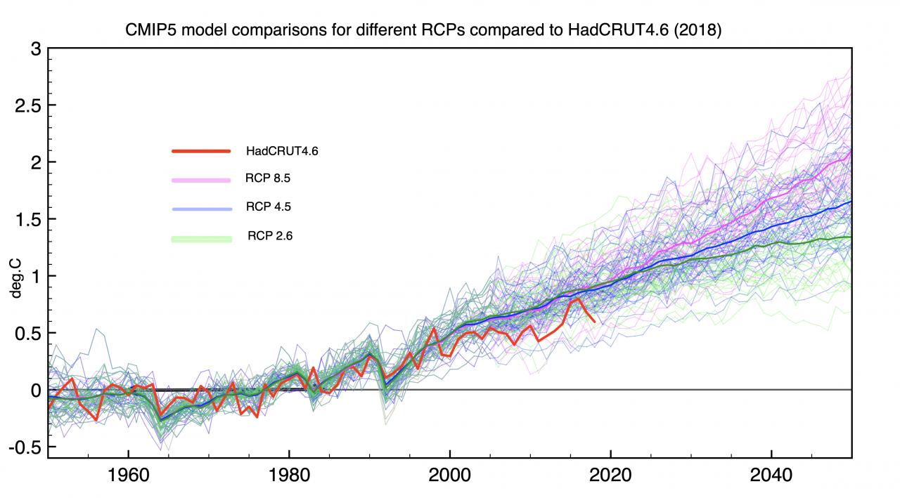 Fig. 1: Simulation der Klimaentwicklung mit den heute verwendeten CMIP5 Klimamodellen, verglichen mit der effektiv gemessenen Klimaveränderung.  Rot: HadCrut4.6 Datensatz, mittlere globale Oberflächentemperatur; RCP 8.5: CO2-äq. Konzentration im Jahr 2100: 1370 ppm; RCP 4.5: CO2-äq. Konzentration im Jahr 2100: 650 ppm; RCP 2.6: CO2-äq. Konzentration im Jahr 2100: 400 ppm  Quelle: Clive Best  http://clivebest.com/blog/