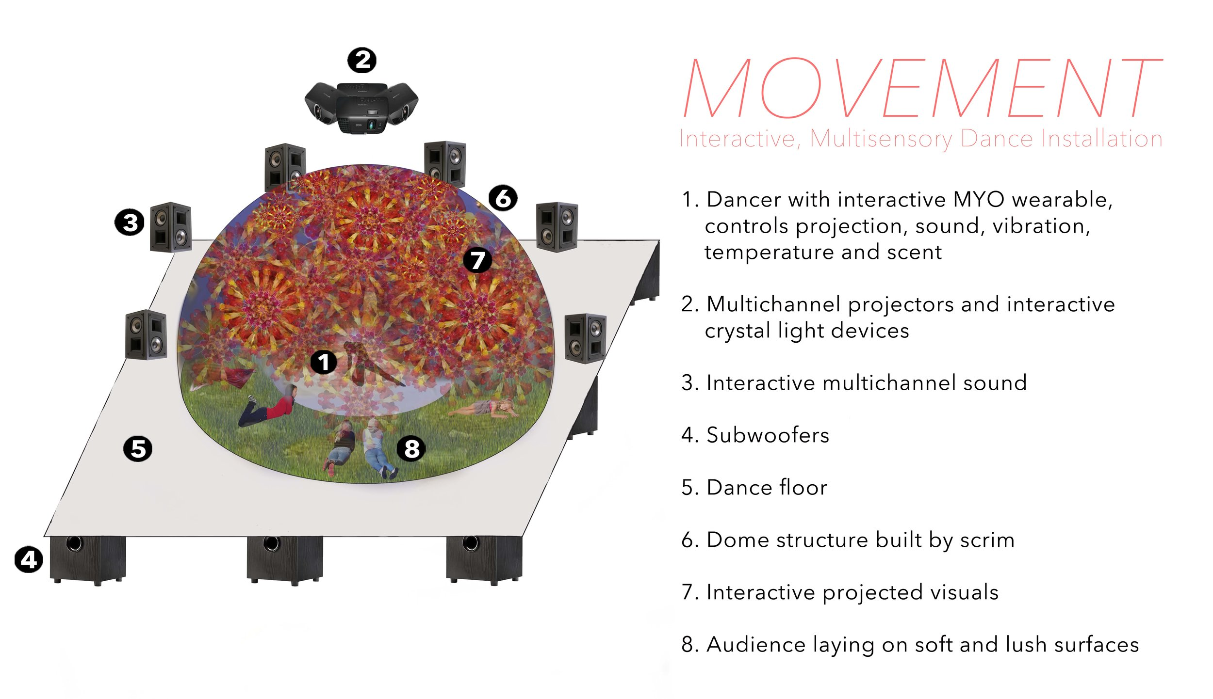 Movement Installation Overview