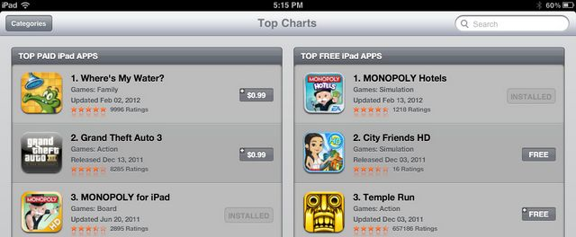 Top of the charts globally for Monopoly Hotels! Who-hoo!