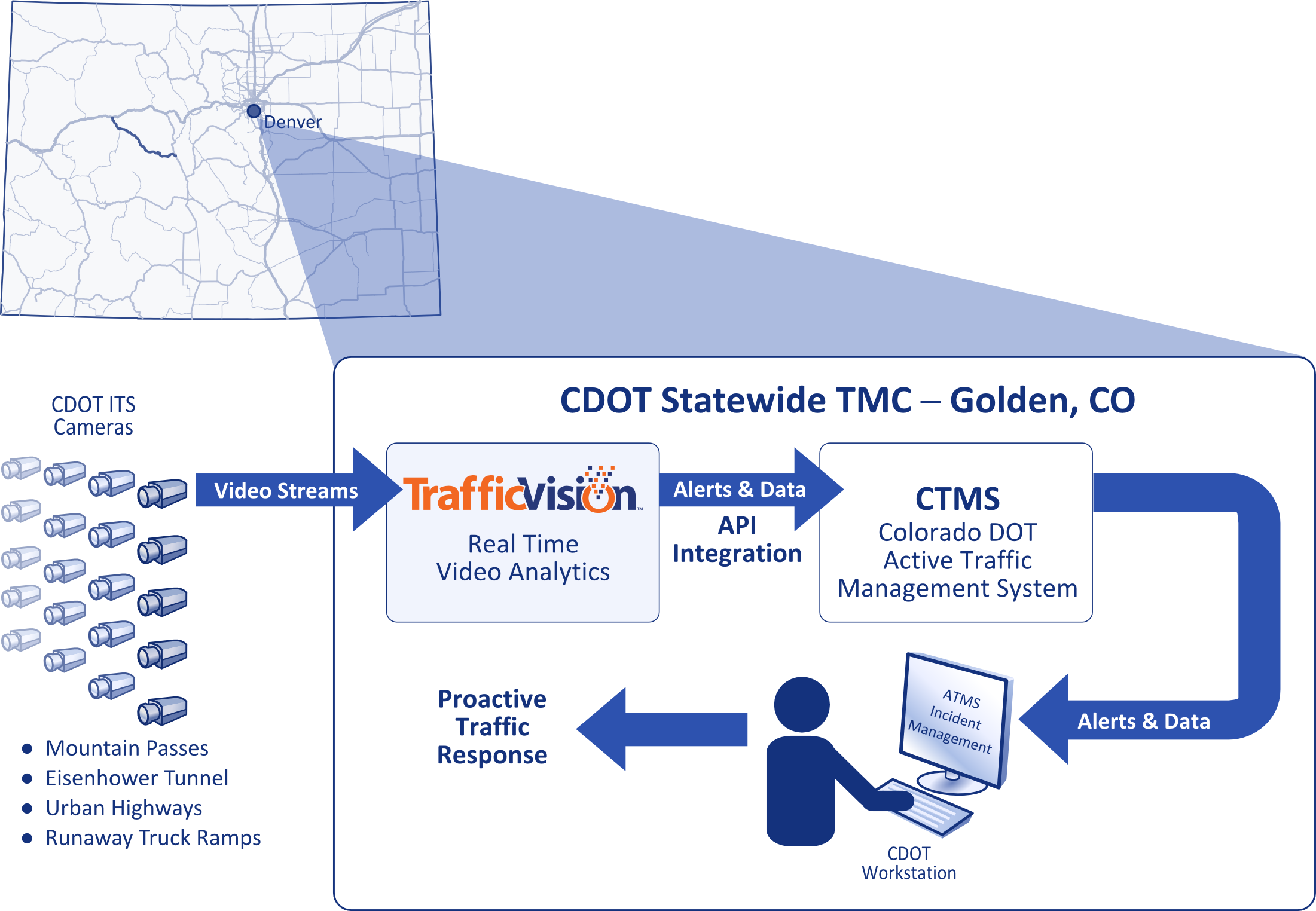 The CDOT system enhanced by an integration of TrafficVision™ video analytics for real-time incident detection and reporting to TMC operators through their advanced traffic management system (ATMS).