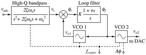 Phase-locked loop system, implemented digitally for each note. The output is frequency-locked with the input, with a fixed phase offset determined by the control input Δφ.